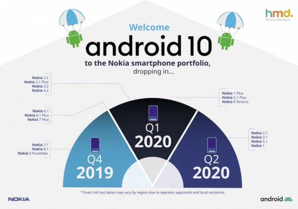 Přehled aktualizace na Andorid 10 na telefonech Nokia